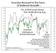 "Investor Temperament And The ""Tape"""