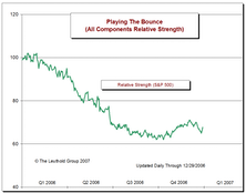 Playing The Bounce Update: Bounce Falters In December (Individual Investor Tax Selling)