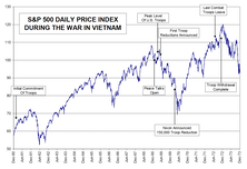 "Iraq Withdrawal? ""No-Win"" Military Conflicts' Impact On the Stock Market"