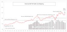 Sector Spotlight: Health Care Watch