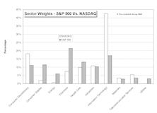 NASDAQ vs. S&P Market Weights