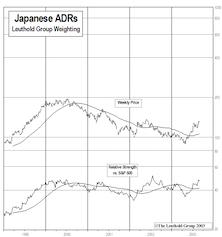 Japanese ADRs...Rising Suns