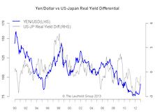 The Weakening Yen — Too Far Too Fast