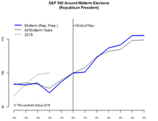 Mid-Term Elections—History Might Not Be A Good Guide