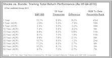 Risk Premium For Stocks Making A Comeback