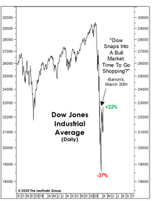 Did The 20% Bounce Kill The Bear?