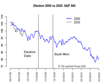Markets & Election—Any Clear Result Will Do