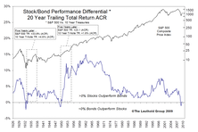 Lemmings Atop The Fixed Income Cliff....And How This Could Play Out Well For Equities