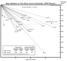 Bear Market Epitaph?