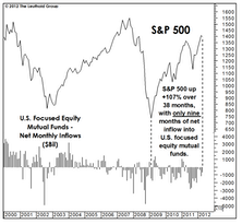 """Will Public Buying """"Drive"""" New Market Highs?"""