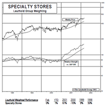 New Select Industries Group Holding: Specialty Stores