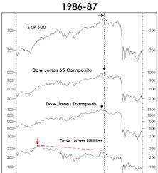 An '87 Market Parallel?