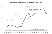 Implications Of The End Of Negative Real Yield