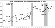 Leuthold Stock Quality Rankings: Starting To Favor Low Quality