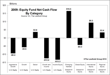 Equity Fund Flow Trends In 2009… Emerging Markets Is Where It's At