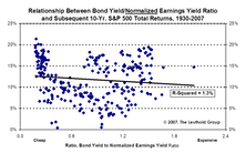Interest Rates And Stock Valuations: A Broken Linkage?
