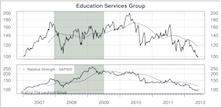 Education Services: Regulation Risk Overhang Too Big
