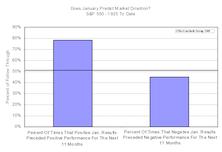 Is January Performance Predictive?