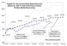 Tracking The Market Recovery…..Bull Market Maturing, But Still Some Upside Potential