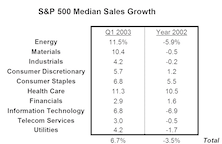 Better Top Line Growth Points Toward Improved Bottom Line