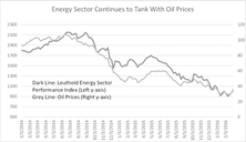 Bottom-Fishing In Energy: Beware Of Bankruptcy Risks