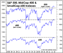 Stock Market Breadth: So Good We're Suspicious