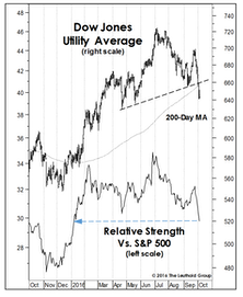 Is The Crack In Utilities A Broader Market Warning?