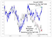 Is Market Breadth Misleading?