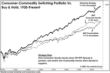 Consumer Goods Stocks Versus Commodity Stocks: Identifying Long-Term Leadership