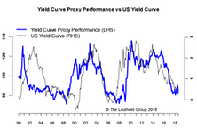 Yield Curve Proxy—A Tool For Equity Investors
