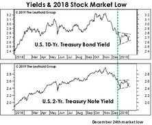What Are Bonds Telling Us?