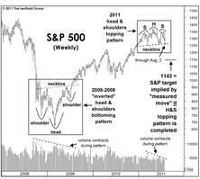 """The Bull Market's Technical """"Book Ends"""""""
