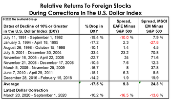 "Foreign Stocks Party Like It's The ""2010s"""
