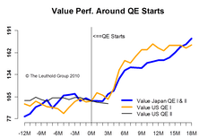 The Impact Of Quantitative Easing On Style Factors