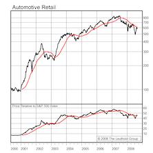 Automotive Retail...Initiating A New 7% Portfolio Position