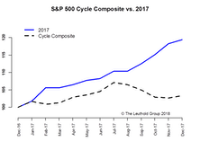 2018 Time Cycle—Beware A Fall Correction