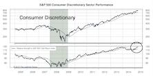 Can Consumer Discretionary Relative Strength Continue?