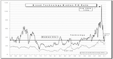 Tech Watch…..S&P Tech Subset Down 5% In July