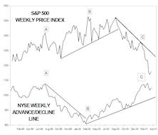 Market Breadth Update