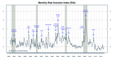 "Re-Deflation—RAI Flashes New ""Higher Risk"" Signal"