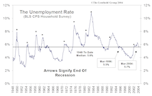 A Big Picture View of the Jobs Data