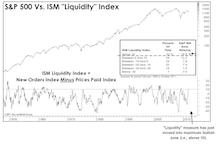 An Economic Buy Signal