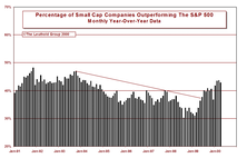Tracking Shifts In Market Capitalization Leadership