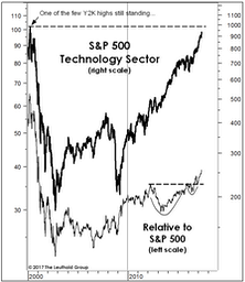 "Technology: Popping The ""Bubble"" Talk"
