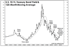 Measuring The Backup In Bond Yields