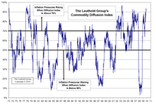 Commodity Diffusion Index Signaling Inflation Pressures Building
