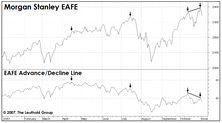 Bad Breadth Is A Global Concern