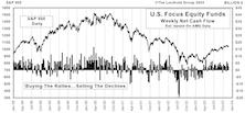 November Mutual Fund Flows...What Fund Scandals?