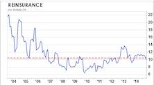 Purchased Reinsurance: GS Score Skyrockets