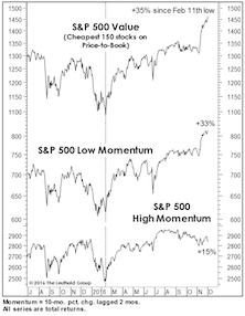 "Acting Like A ""New"" Bull Market?"